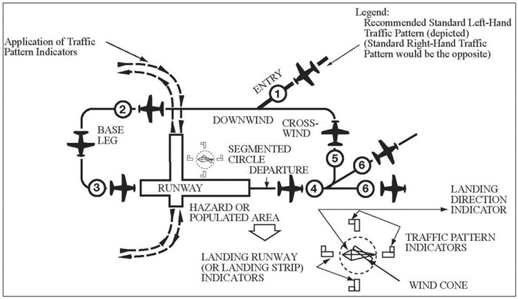 Radio communications - traffic pattern